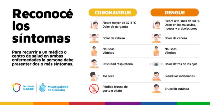 Cómo Diferenciar Entre Los Síntomas De Covid Y Dengue